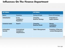 1103 Influences On The Finance Department Powerpoint Presentation