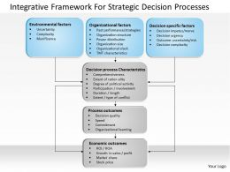 1103 Integrative Framework For Strategic Decision Processes Powerpoint Presentation