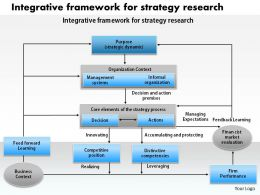 1103 Integratuve Framework For Strategy Research Powerpoint Presentation
