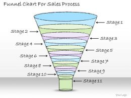 1113 Business Ppt Diagram Funnel Chart For Sales Process Powerpoint Template