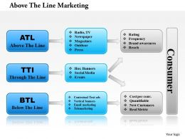 1114 Above The Line Marketing Powerpoint Presentation