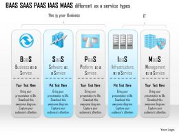 1114 Baas Saas Paas Iaas Maas Different As A Service Types Ppt Slide