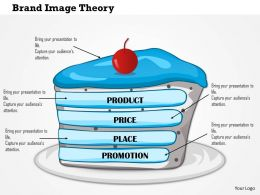 1114 Brand Image Theory Powerpoint Presentation