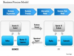 1114 Business Processes Modelling Powerpoint Presentation