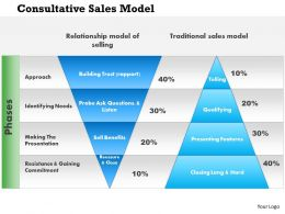 1114 Consultative Sales Model Powerpoint Presentation