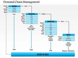 1114 Demand Chain Management Powerpoint Presentation