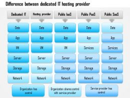1114 Difference Between Dedicated It Hosting Provider Iaas Paas Saas Ppt Slide