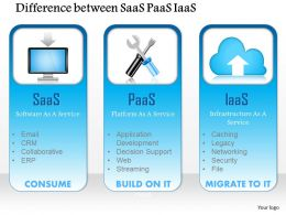 1114 Difference Between Saas Paas Iaas As A Service Consume Build Migrate Ppt Slide