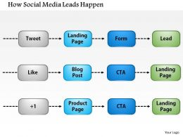 1114 How Social Media Leads Happen Powerpoint Presentation