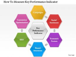 1114 How To Measure Key Perfomance Indicator Powerpoint Presentation