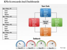 1114 Kpis Scorecards And Dashboards Powerpoint Presentation