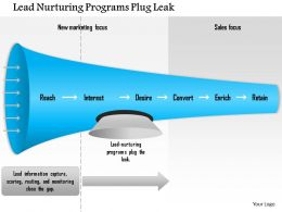 1114 Lead Nurturing Programs Plug Leak Powerpoint Presentation