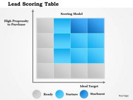 1114 Lead Scoring Table Powerpoint Presentation