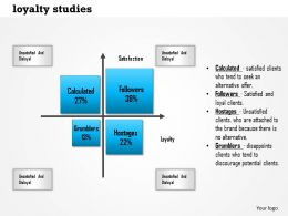 1114 Loyalty Studies Powerpoint Presentation