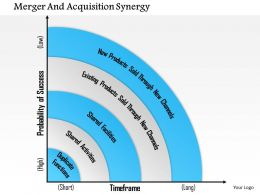 1114 Merger And Acquisition Synergy Powerpoint Presentation