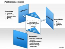 1114 Performance Prism Powerpoint Presentation