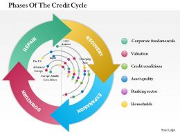 1114 Phases Of The Credit Cycle Powerpoint Presentation
