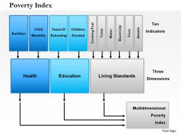 1114 Poverty Index Powerpoint Presentation