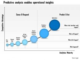 1114 Predictive Analysis Enables Operational Insights Powerpoint Presentation