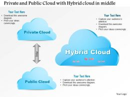 1114_private_and_public_cloud_with_hybrid_cloud_in_the_middle_ppt_slide_Slide01