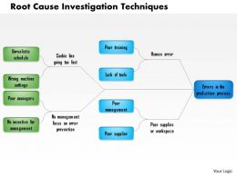 1114 Root Cause Investigation Techniques Powerpoint Presentation