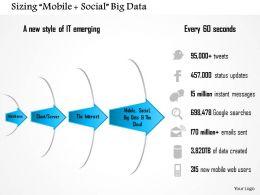 1114 Sizing Mobile Social Big Data Powerpoint Presentation