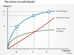 1114 Solow Growth Powerpoint Presentation