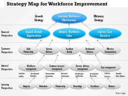 1114 Strategy Map For Workforce Improvement Powerpoint Presentation