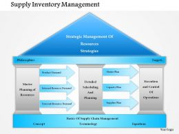 1114 Supply Inventory Management Powerpoint Presentation