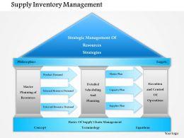 1114 Supply Inventory Management Powerpoint Presentation