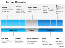 1114 Ten Types Of Innovation Powerpoint Presentation