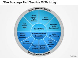 1114 The Strategy And Tactics Of Pricing Powerpoint Presentation