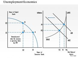 1114 Unemployment Economics Powerpoint Presentation