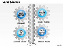 1114 Value Addition Powerpoint Presentation