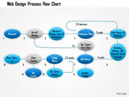 1114 Web Design Process Flow Chart Powerpoint Presentation