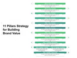 11 Pillars Strategy For Building Brand Value