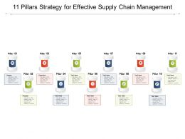 11 Pillars Strategy For Effective Supply Chain Management