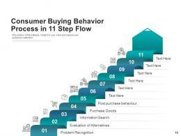11 Process Step Flow Consume Segmentation Workplace Management Assignment