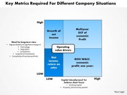 1203 Key Metrics Required For Different Company Situations Powerpoint Presentation