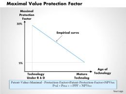 1203 Maximal Value Protection Factor Powerpoint Presentation