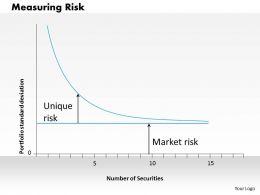 1203 Measuring Risk Powerpoint Presentation