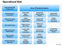 1203 Operational Risk Powerpoint Presentation