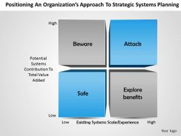 1203 Positioning An Organization Approach To Strategic Systems Planning Powerpoint Presentation