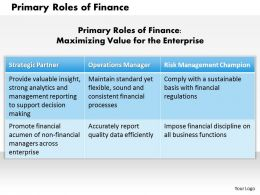 1203 Primary Roles Of Finance Powerpoint Presentation