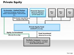 1203 Private Equity Powerpoint Presentation