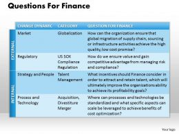 1203 Questions For Finance Powerpoint Presentation