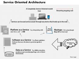 1203 Service Oriented Architecture Powerpoint Presentation