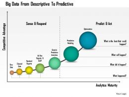 1214 Big Data From Descriptive To Predictive PowerPoint Presentation
