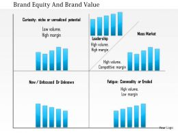 1214 Brand Equity And Brand Value PowerPoint Presentation