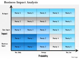 1214 Business Impact Analysis Powerpoint Presentation